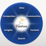 SharePoint as a business application framework