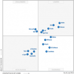 Microsoft SharePoint and the Gartner Magic Quadrant in 2013